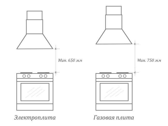 Кухонные плиты в квартирах