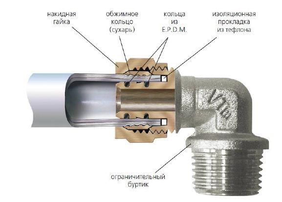 Как соединить водопроводные трубы пвх